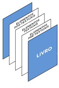 Estrutura interna do livro